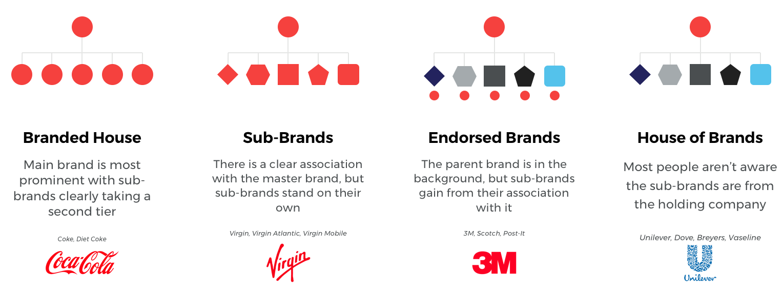 Creating Logos for a Brand Family